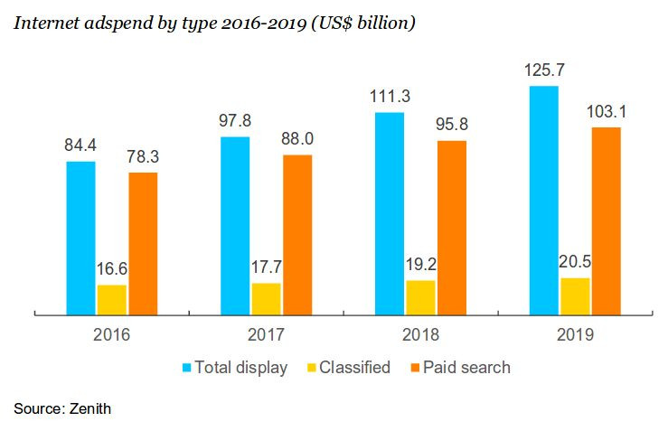 Internet adspend by type 2016-2019. Zdroj: Zenith Advertising Expenditure Forecasts 09/2017