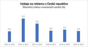 Výdaje na reklamu v České republice -Advertising Expenditure Forecasts March 2018 - Zenith Media