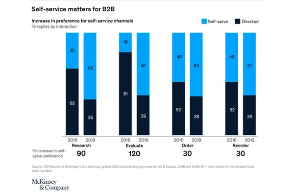McKinsey & Company: Self-service matters for B2B