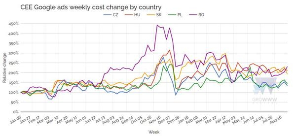 CEE Google ads weekly cost charge by country